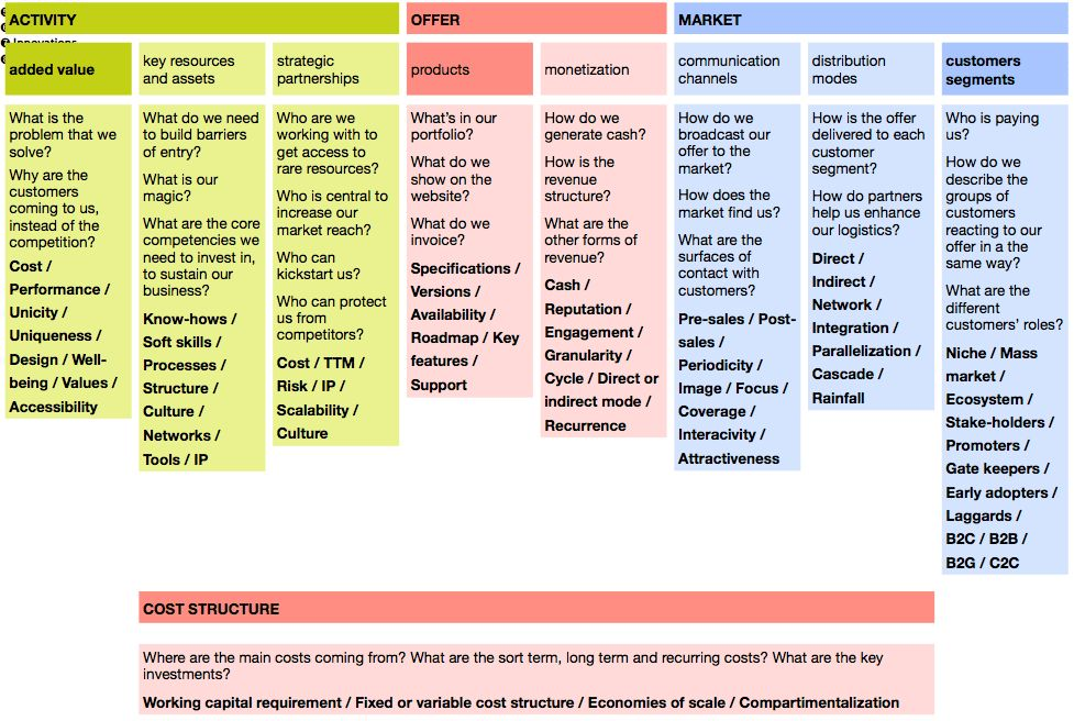 Business Model Template   Free Business Template