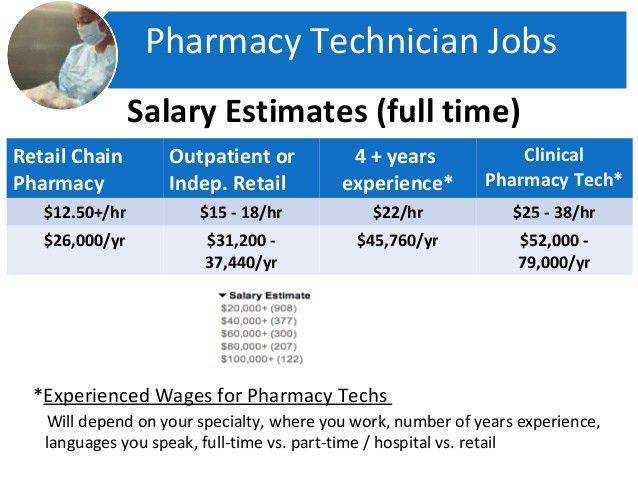 Spring 2014 Pharmacy Technician School, Pharmacy Tech Orientation, We…
