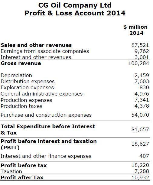 Key Financial Ratios Calculation Example