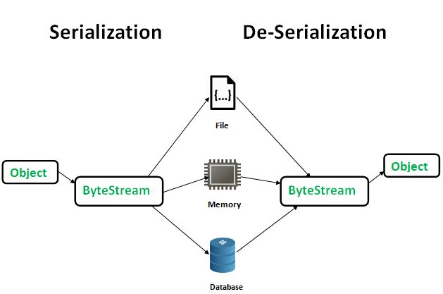 Serialization and Deserialization in Java with Example - GeeksforGeeks