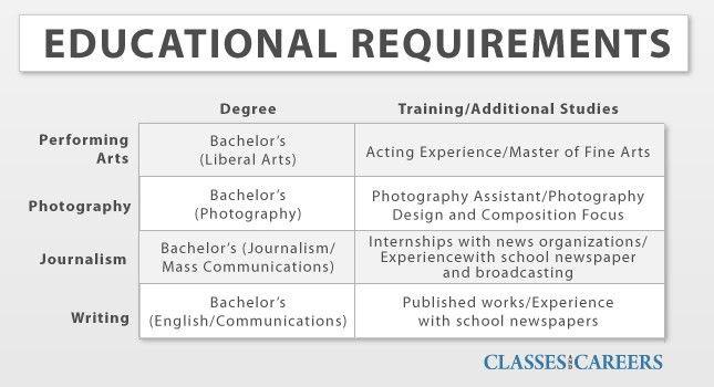 Online Liberal Arts Degrees - Liberal Arts Schools and Universities