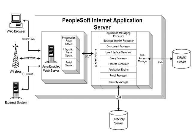 Overview of PeopleSoft