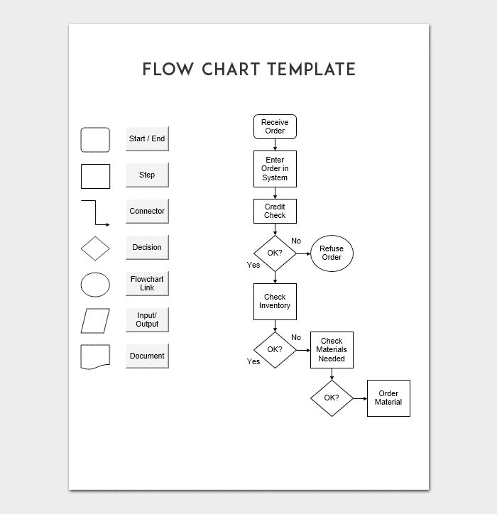Flow Chart Template - For PowerPoint, Word & Excel
