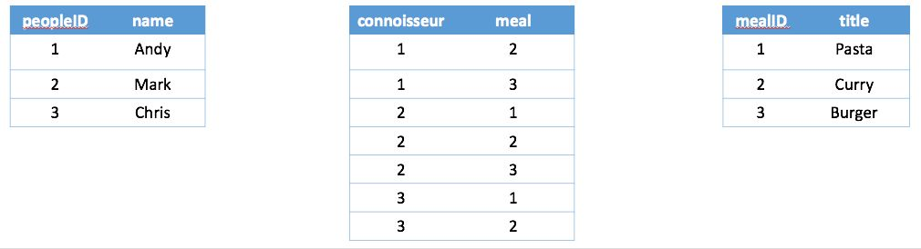 Tables - Kumulos User Guide