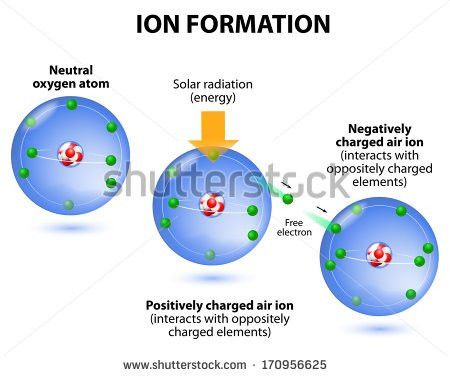 Ionization Example Oxygen Process Which Neutral Stock Vector ...