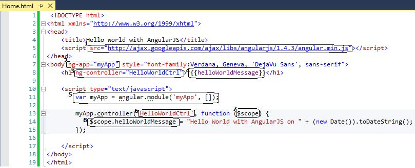 Learning {{AngularJS}} with Examples–Part 1 | Code Wala