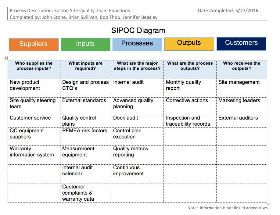 SIPOC Templates and Downloads — SIPOC Diagrams