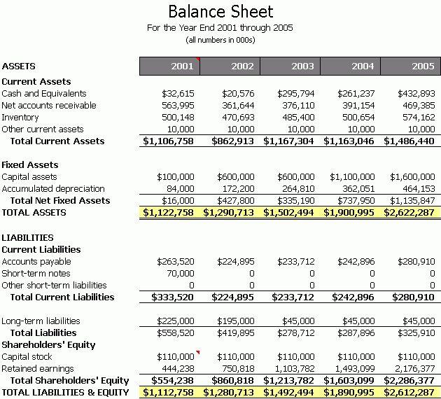 Balance Sheet Samples