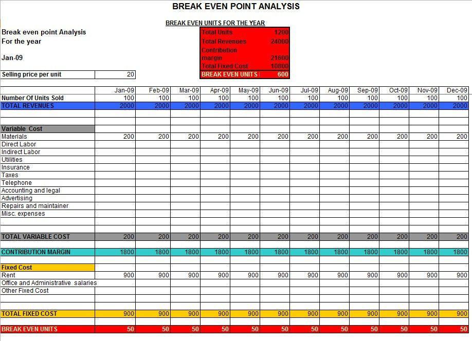 Break Even Analysis in Excel