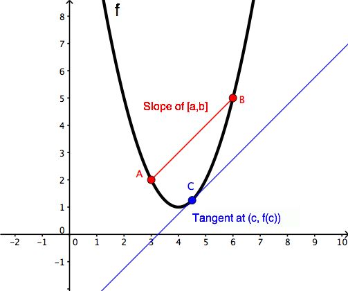 Mean Value Theorem | Wyzant Resources