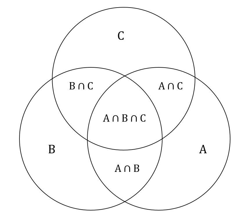 Venn Diagrams and the Overlapping Set Equation | GMAT Free