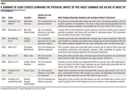 The Impact of Pre-onset Cannabis Use on Age at Onset of Prodromal ...