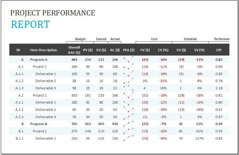 Project Performance Report Template for Excel | Word & Excel Templates