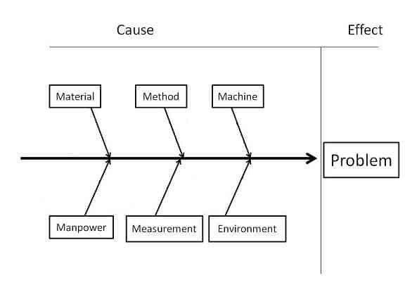 Fishbone (Cause and Effect or Ishikawa) Diagram