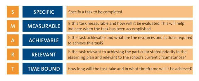 PDST Technology in Education - Step 2: Develop Plan
