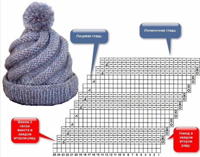 Спиральный узор на шапке для спиц