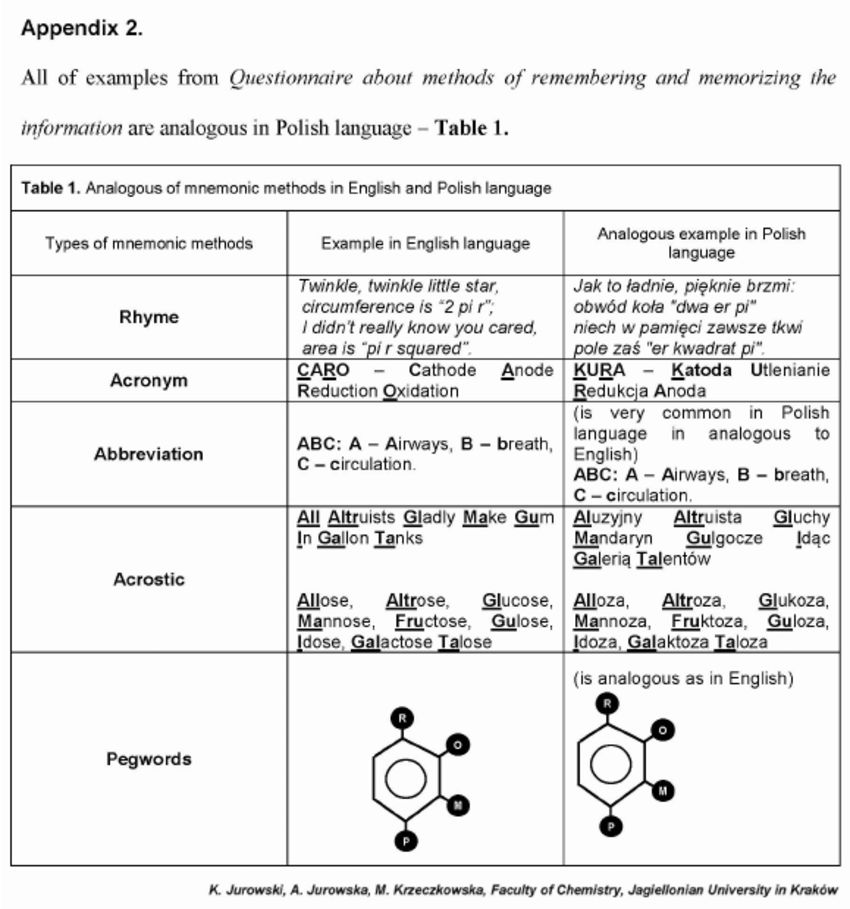 All of examples from Questionnaire about methods of remembering ...