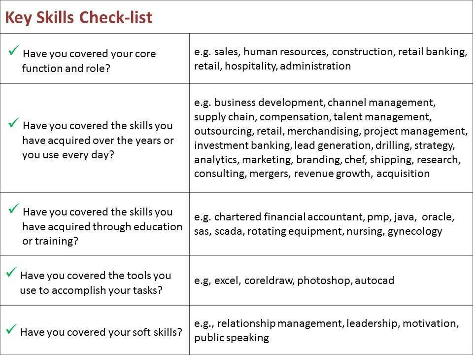 Grand Resume Key Skills 2 30 Best Examples Of What To Put On A ...