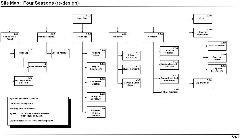 Sitemap | Web design