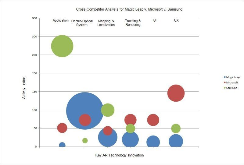 Magic Leap v. Microsoft v. Samsung Augmented Reality Strategy ...