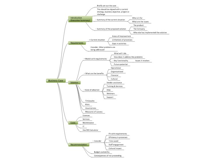 Business Case Template mind map