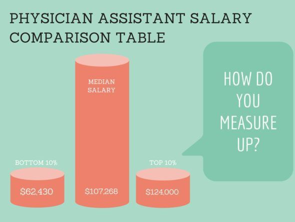 Physician Assistant Salary Comparison Table | 2015 Pay by State ...