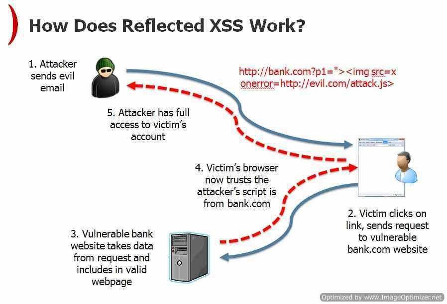 How to test Reflected Cross Site Scripting Vulnerability
