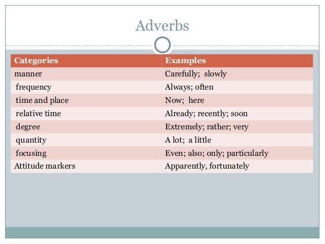 Adverbs grammar sem 2011