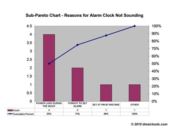 Pareto Chart — DMAIC Tools