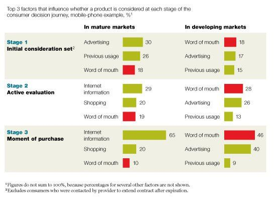 A new way to measure word-of-mouth marketing | McKinsey & Company