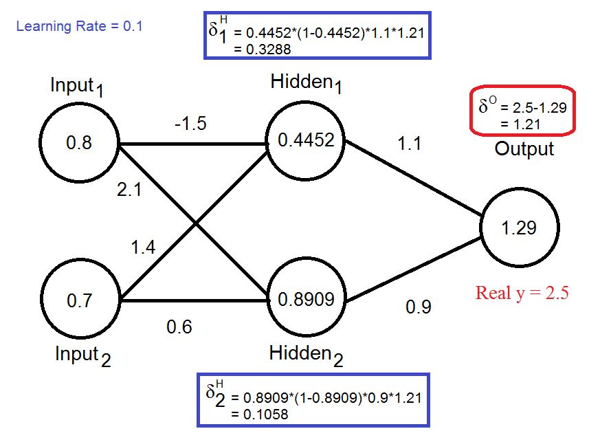 Artificial Neural Network (Examples) | Project Delta
