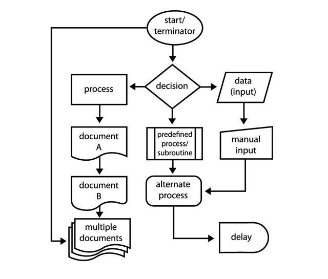 How to Create Stunning Flowcharts With Microsoft Word | Flowchart ...