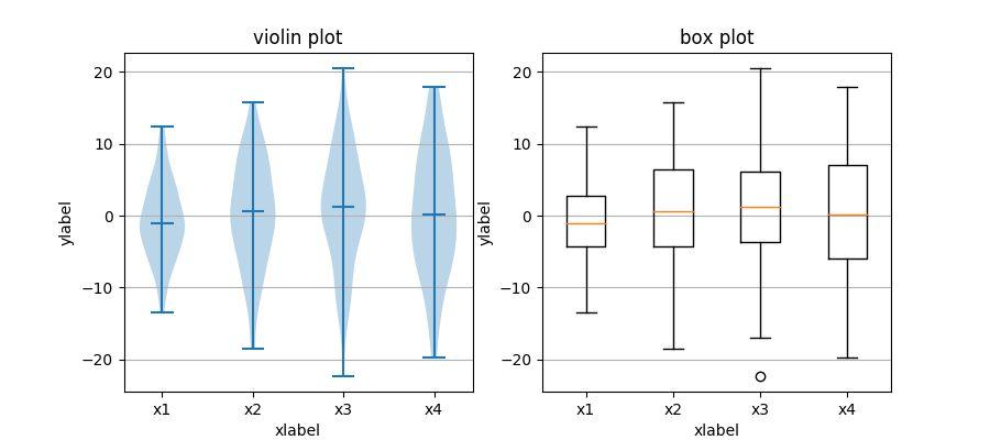 statistics example code: boxplot_vs_violin_demo.py — Matplotlib ...
