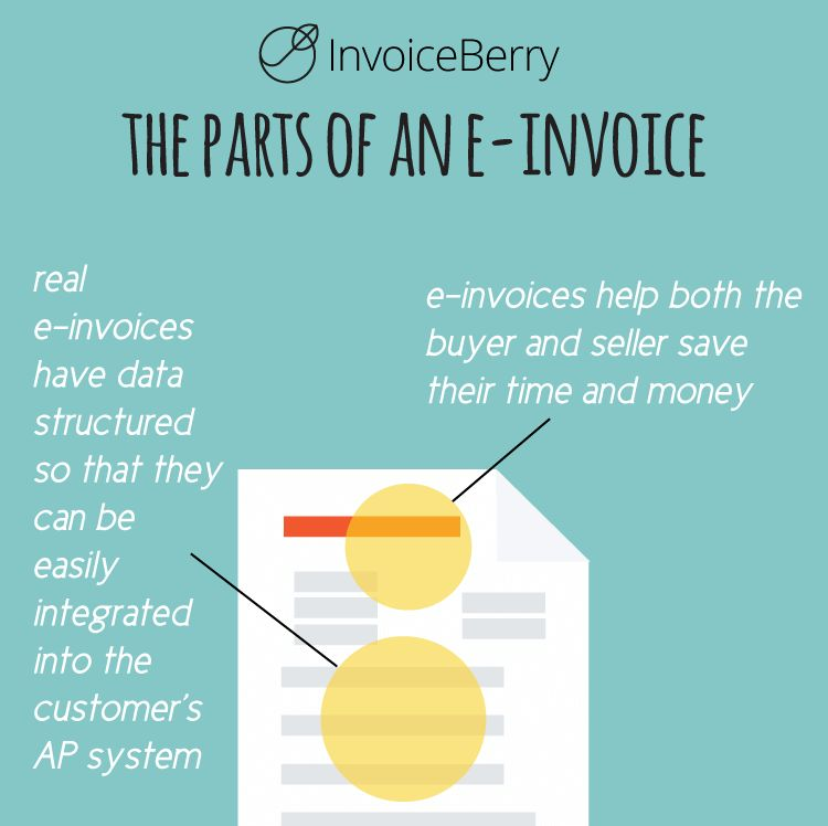 Proforma Invoice & Other Types of Invoices | InvoiceBerry Blog