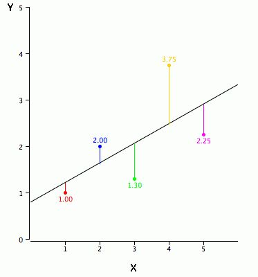 Introduction to Linear Regression