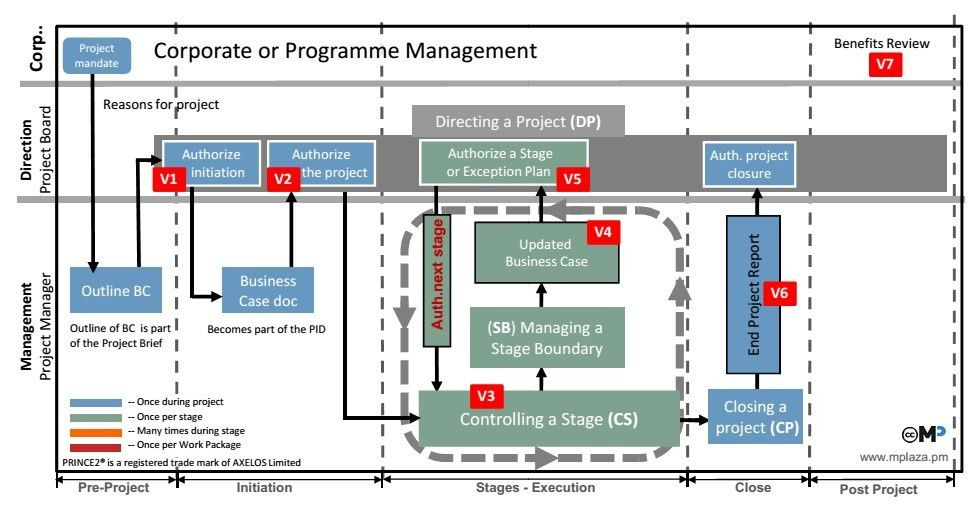 PRINCE2 Business Case Template - PRINCE2 wiki