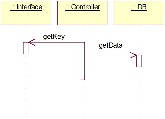 UML Sequence and State Diagrams