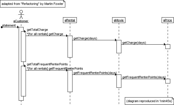 UML sequence diagrams, a gallery of examples