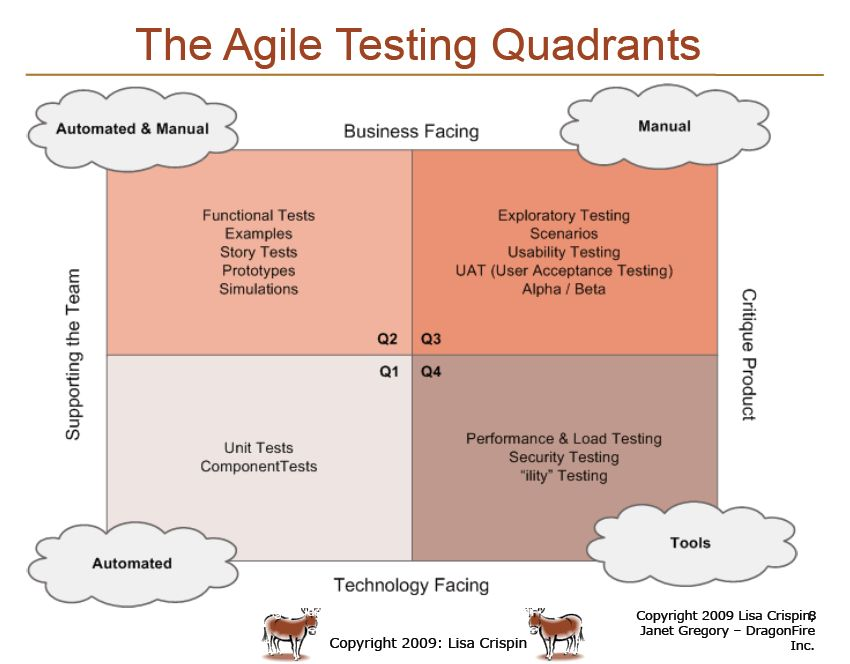 Role of Quality Assurance (Not testing!) in Agile - Software ...