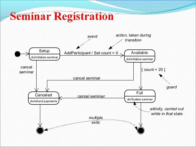 Unit 2(advanced class modeling & state diagram)