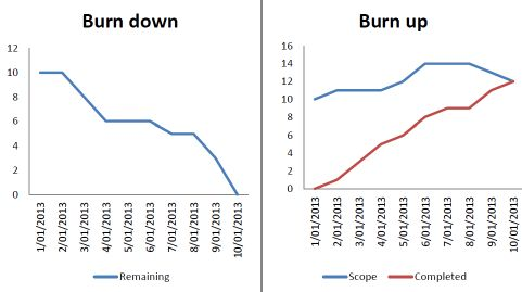 Burn up vs burn down chart