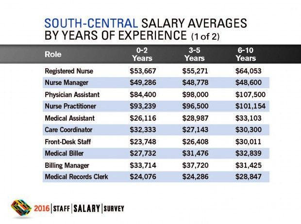 2016 Staff Salary Survey Results: Regional | Physicians Practice
