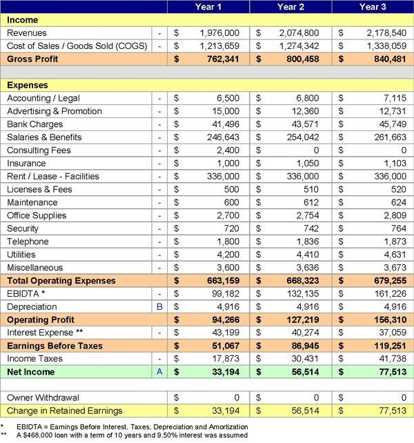 PADD: Financial Projections 101
