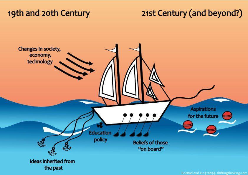Shifting to 21st Century Thinking » visual metaphors