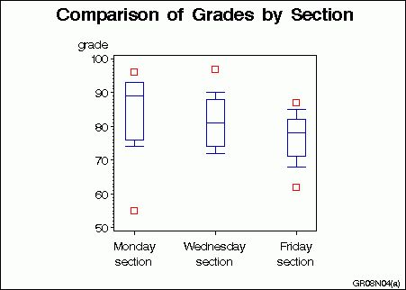SAS/GRAPH Statements : Example 4. Creating and Modifying Box Plots