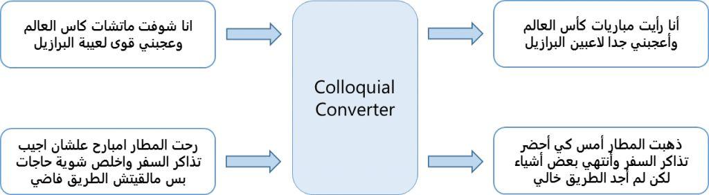 Colloquial to Arabic Converter - Microsoft Research