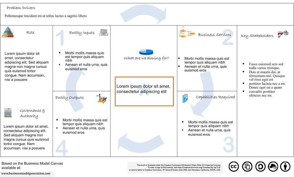 A Revamped Business Model for a Government Context   IT Strategies ...