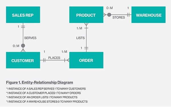 What is entity relationship diagram? - Definition from WhatIs.com