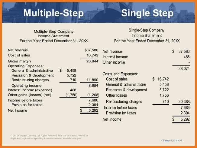 multi step income statement | art resume skills