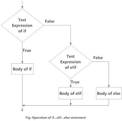 Python if, if...else, if...elif...else and Nested if Statement